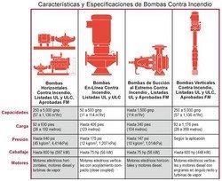 Sprinklers para combate a incêndio